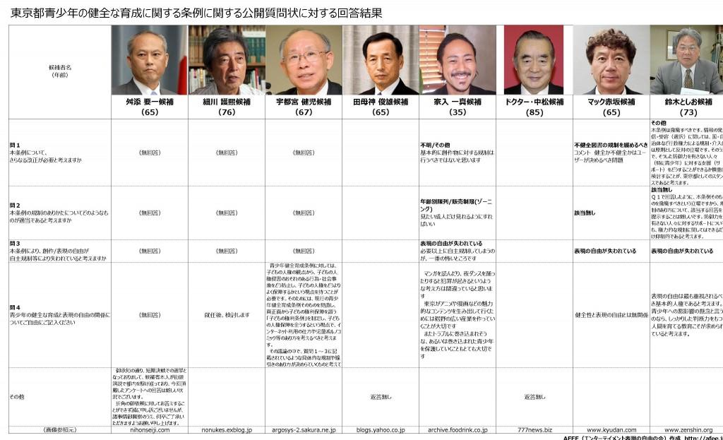 都知事選アンケート2